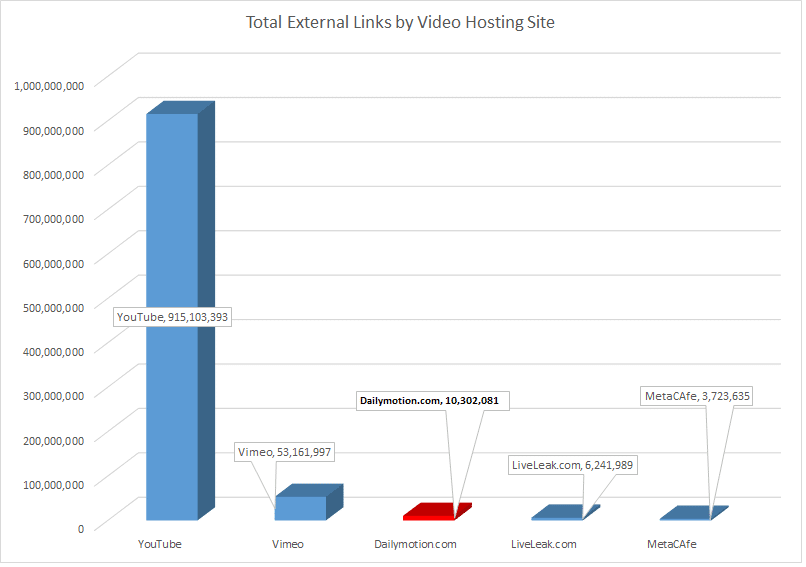 Total External Links by Video Hosting Site