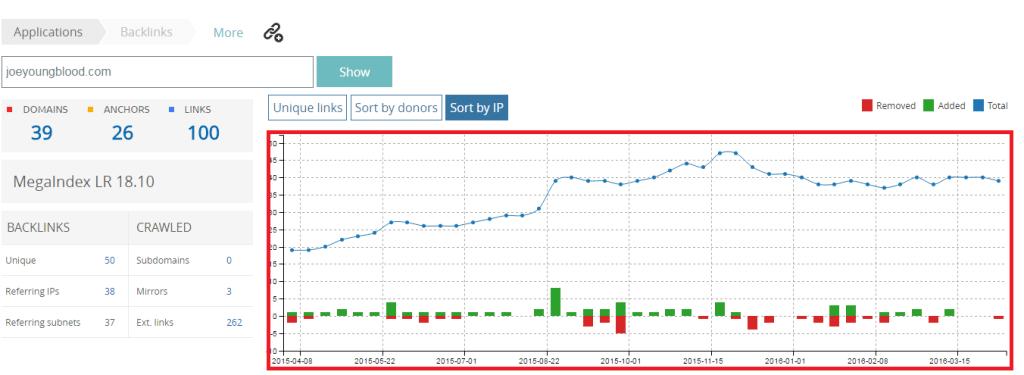megaindex links over time