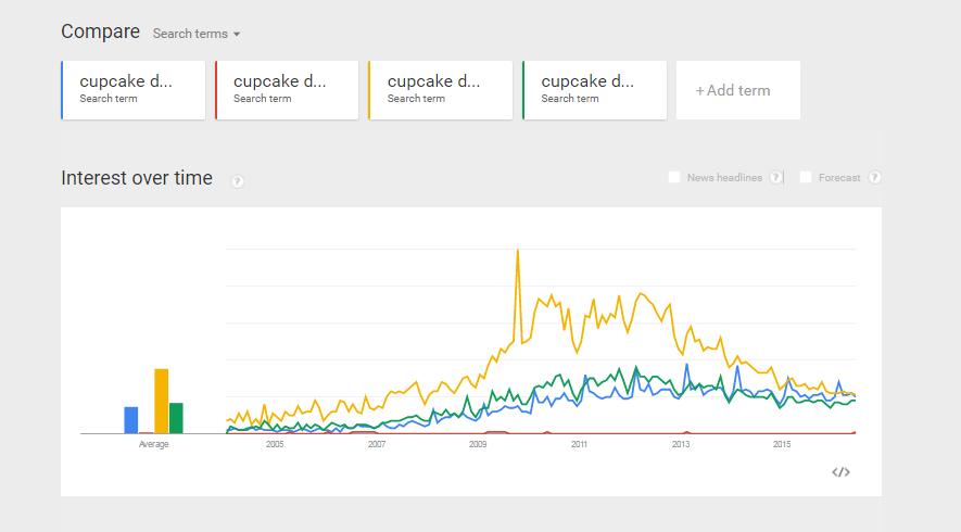 google-cupcake-trends-1