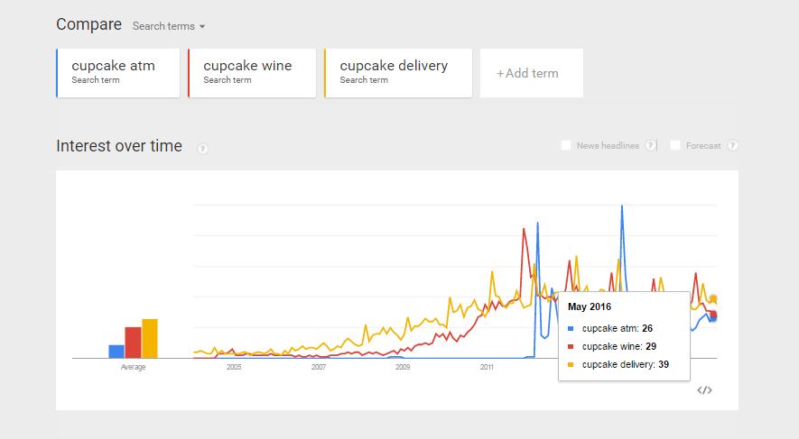 google-cupcake-trends-2