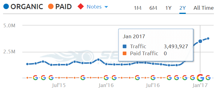 slideshare.net traffic sem rush