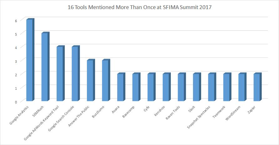 top 16 tools at sfima summit 2017