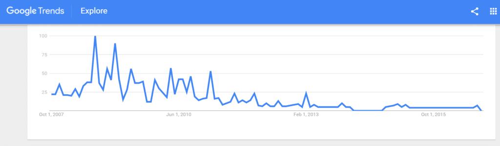 gamerstube google trends