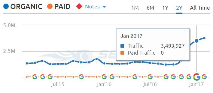 slideshare.net traffic sem rush