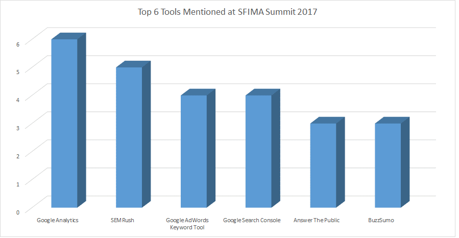 top 6 seo tools at sfima summit 2017