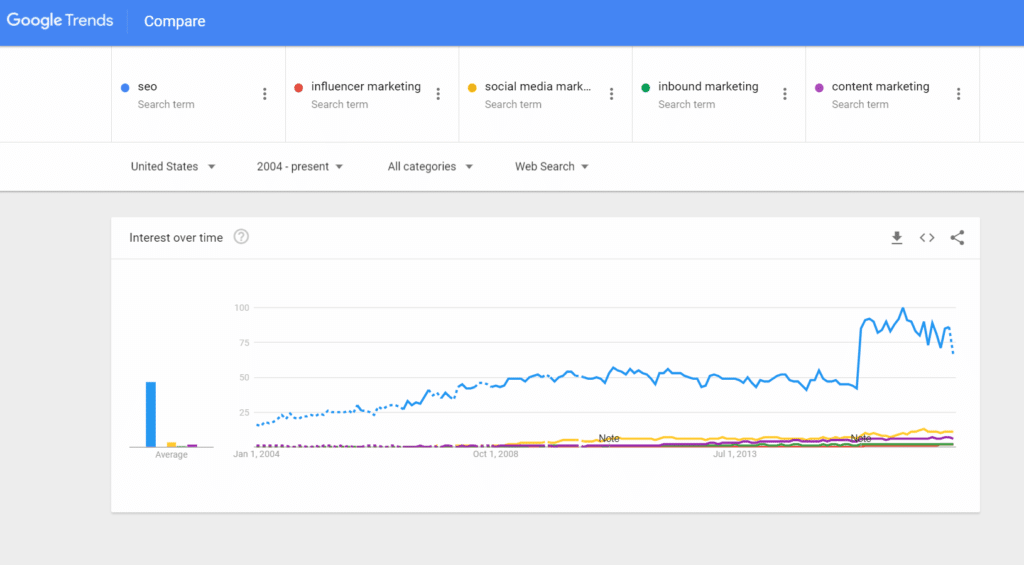 google trends seo versus other types of marketing