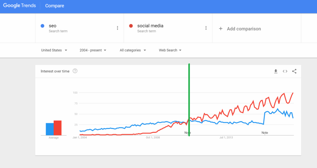 google trends seo vs social media