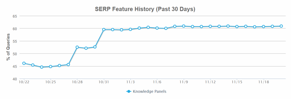 google knowledge panel serp feature graph