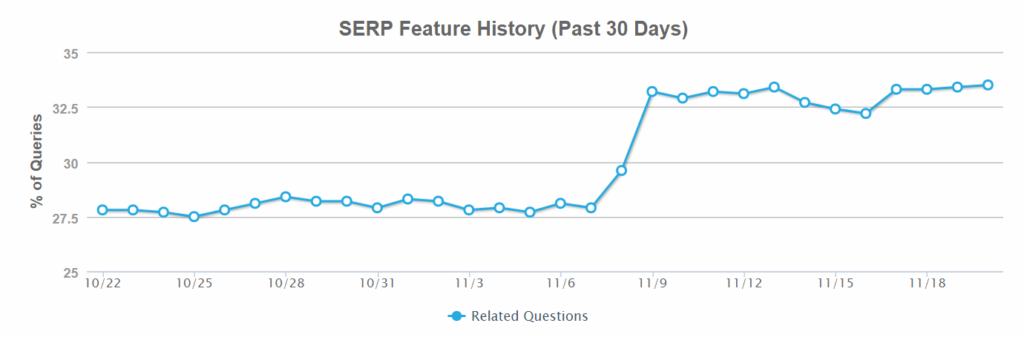 google related questions serp feature graph