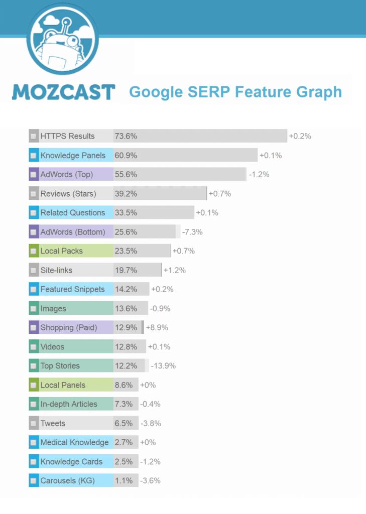 mozcast serp feature graph november 2017